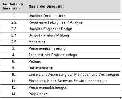 abbildung 2 beurteilungsdimensionen fr usability engineering prozesse gem datech leitfaden usability - Qualitatsziele Beispiele